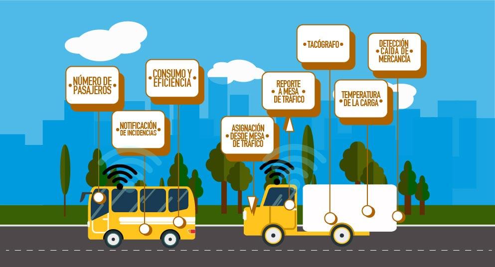 La transformación digital en ruta