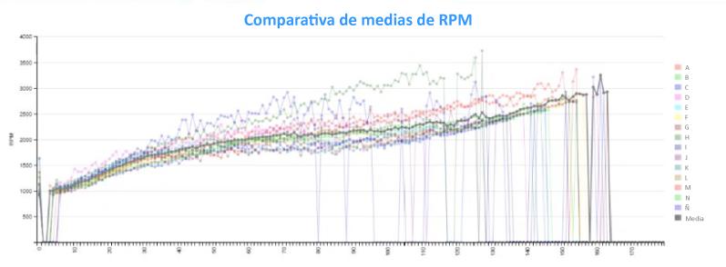 Comparativa media de RPM