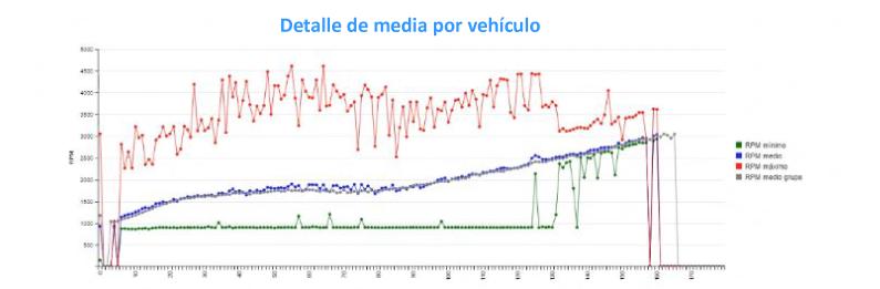 tabla de detalle de media de RPM por vehículo